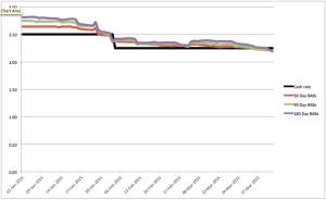 Chart5.1